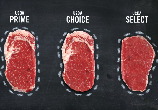 GET TO KNOW US BEEF FROM ITS PROFESSIONAL GRADE STANDARDS