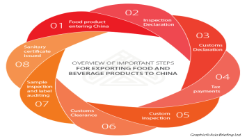 Exporting Food Products to China: A Step by Step Guide